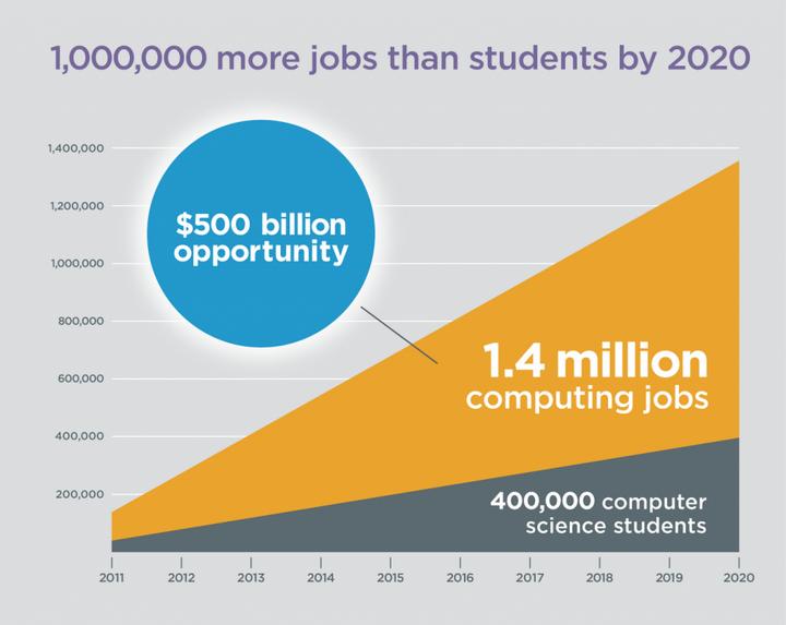 un milione di nuovi posti di lavoro nel 2020 in ambito digital